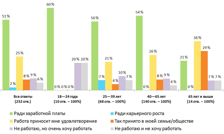 Распределение ответов. Результаты опроса — «Почему вы работаете?», Финляндия