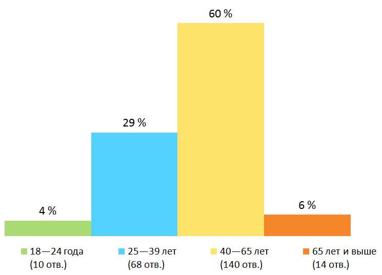 Возраст. Результаты опроса — «Почему вы работаете?», Финляндия